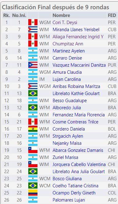 Campeonato Continental de Ajedrez Femenino 2017